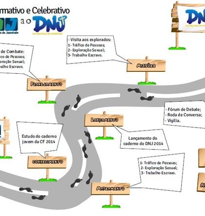 Comissão para Juventude propõe caminho a ser seguido para a celebração do DNJ.